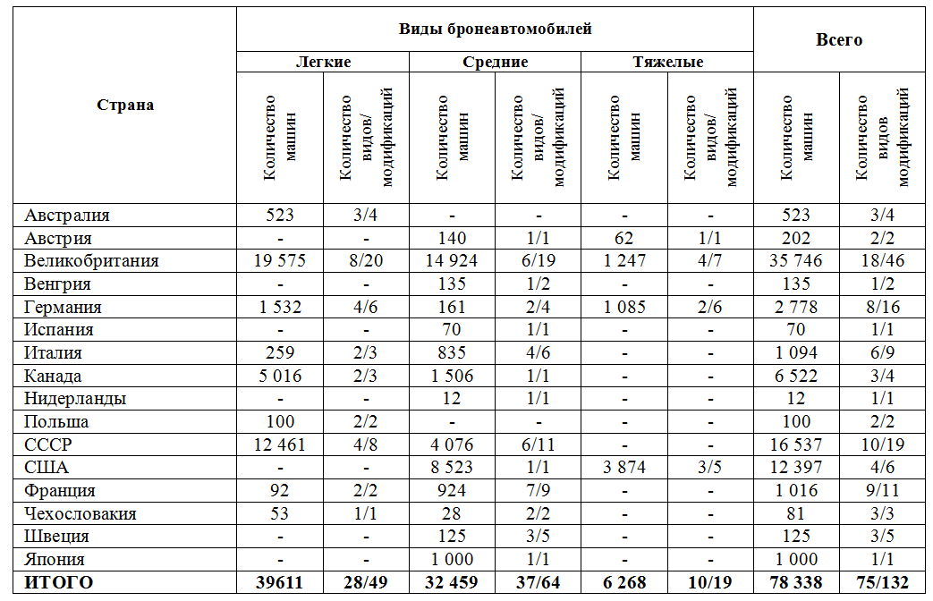 Ориентировочное количество бронеавтомобилей использовавшихся в войне в разрезе стран (без трофейных и переданных/полученных)