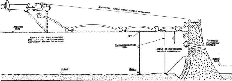 Схема применения «прыгающей» бомбы