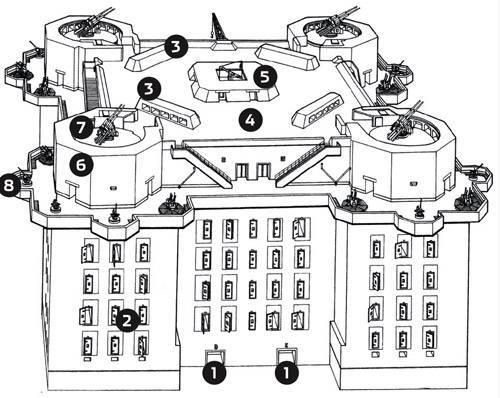 Схема башни, где: 1 – вход, 2 - бронированные ставни, 3- хранилища боеприпасов, 4 - основная боевая платформа, 5 - командный пункт и дальномер, 6 - орудийные башни, 7 - 128-мм сдвоенное зенитное орудие, 8 - легкое 20-мм зенитное орудие.