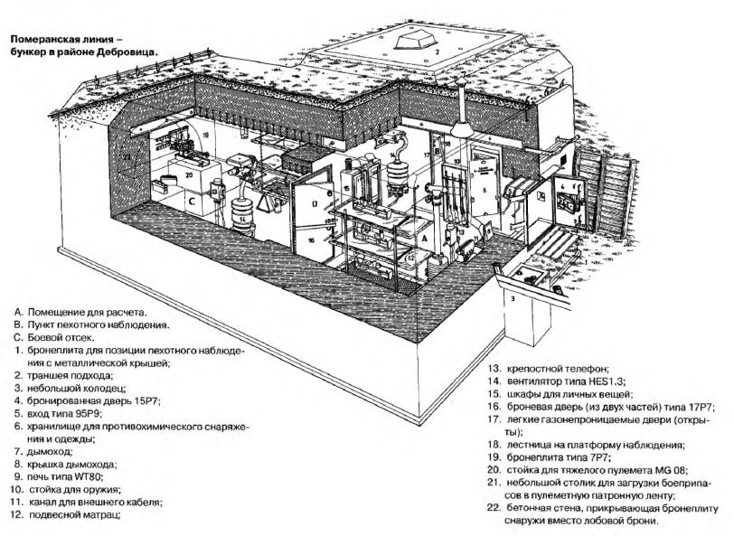 Схема типового бункера на оборонительной линии.