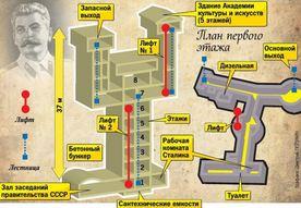 Подземные бункеры Сталина