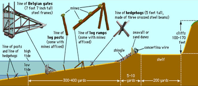 Схема прибрежного заграждения, принятая Роммелем.
