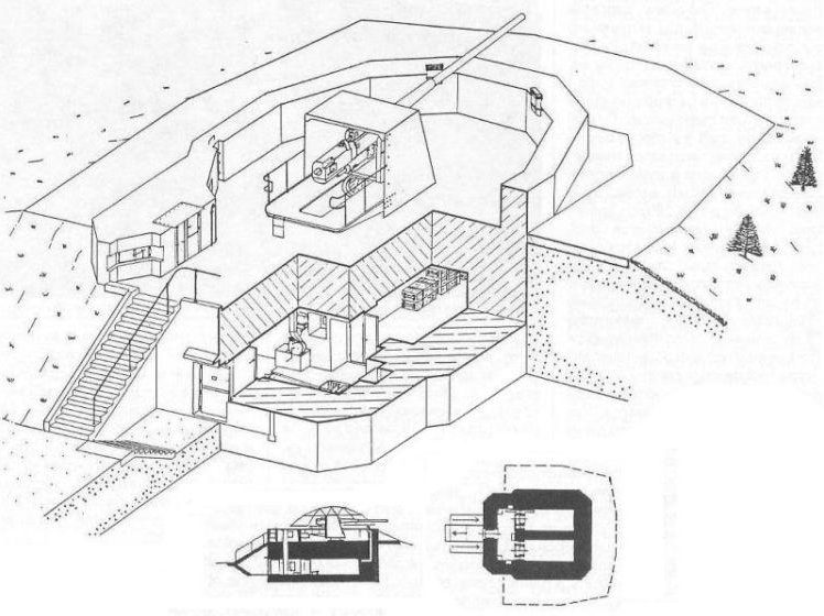 Схема позиции 152-мм орудия.