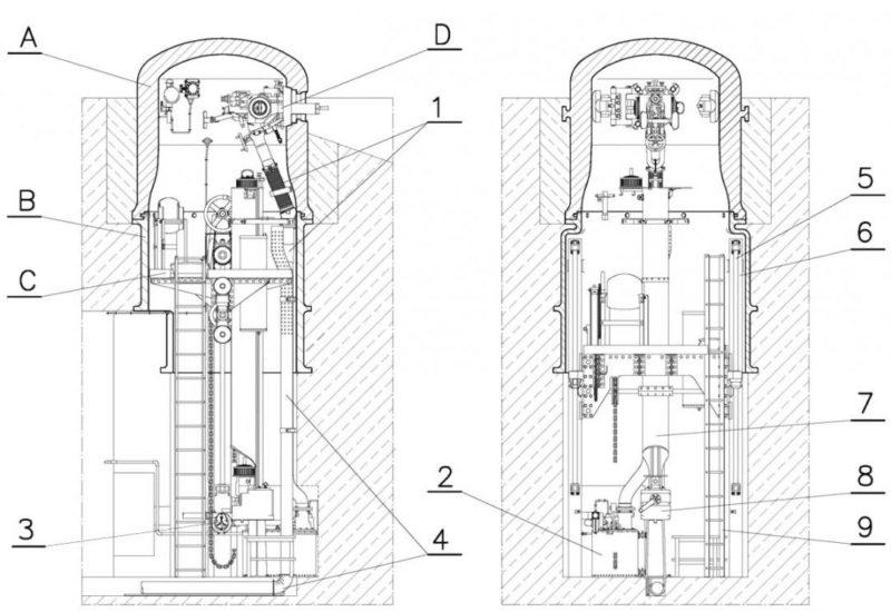 Схема устройства бронекупола JM, где: A - бронированный колокол, B - корпус, C - подвижный пол, D - двойникование пулеметов. 1 - труба для сбора гильз, 2 - ящики с патронами, 4 - вентиляционный канал, 5 и 6- направляющие подвижной части, 7 и 8 механизм подача боеприпасов, 9 - лестница на верхний этаж.