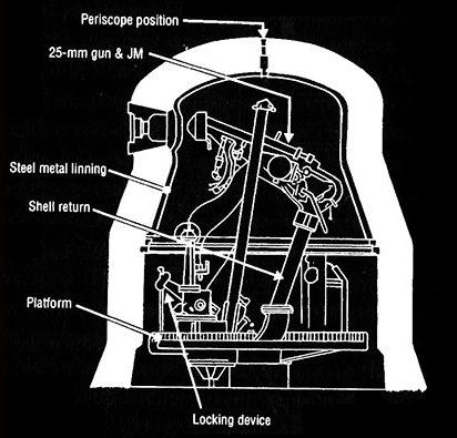 Схема устройства бронекупола.