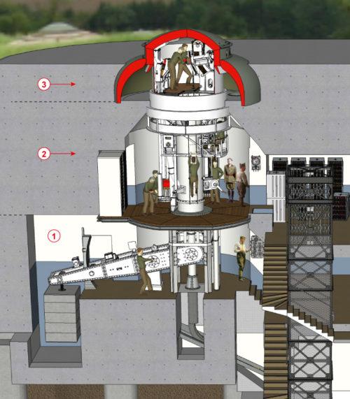 Рисунок-схема трех ступеней бронебашни: 1- нижняя ступень (уравновешивающий и наклонный противовес башни и батареи и механизм подъема), 2- промежуточная ступень (станция наведение, системы подачи боеприпасов), 3- верхний этаж (боевая камера).