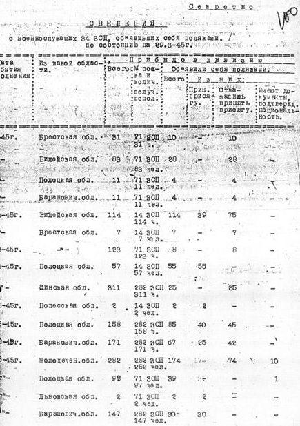 Страница архивного дела о бобруйских событиях марта 1945 года. Сведения о призывниках, объявивших себя поляками.