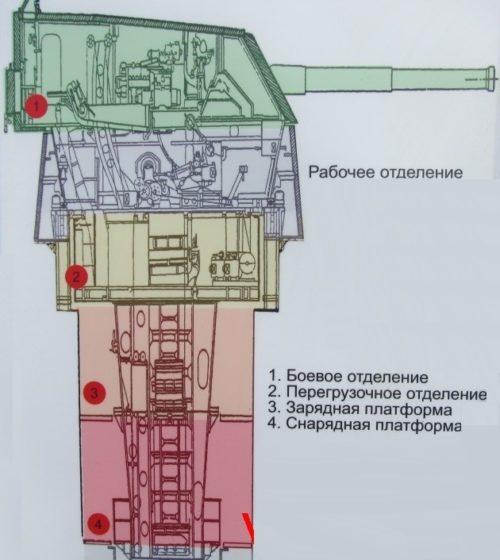 Схема орудийного блока.