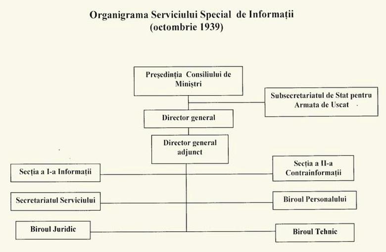 Организационная структура Сигуранца на октябрь 1939 г.