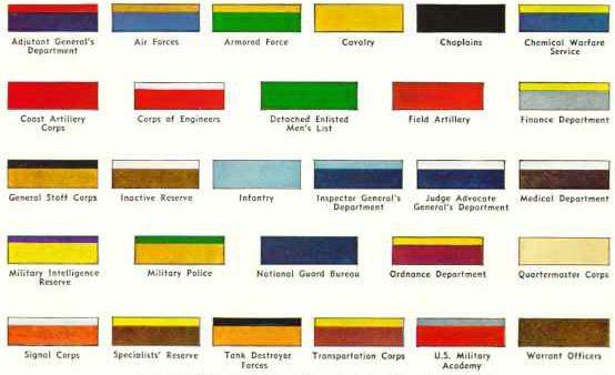 Цветовая таблица кантов пилоток из журнала «Нэшнл Джеогрэфик» за июнь 1943 г.